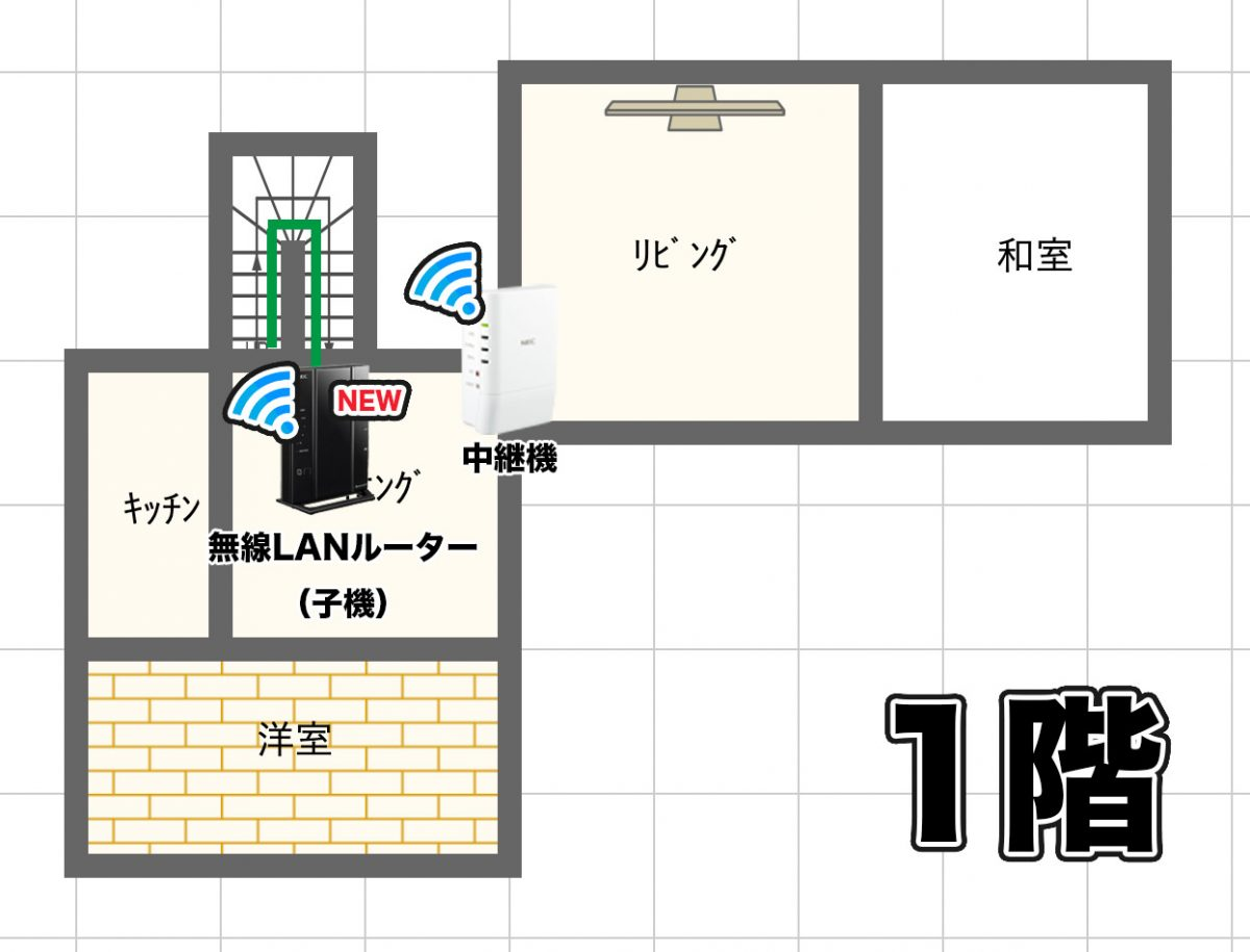 新しいネットワーク環境 1階