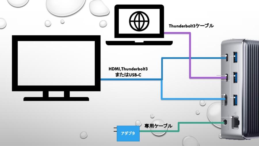 Anker PowerExpand elite Thunderbolt3 Dockの接続方法