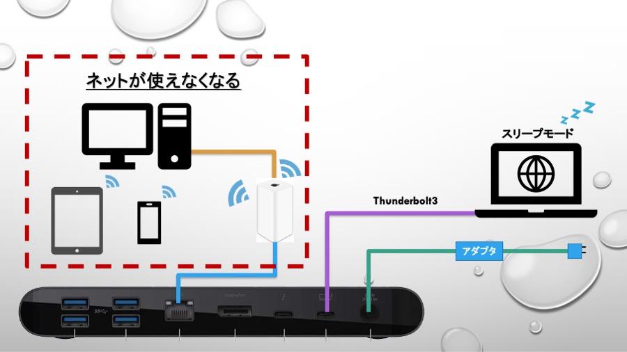 MacとThunderbolt3 Dock Proを使って有線LAN運用する際の問題