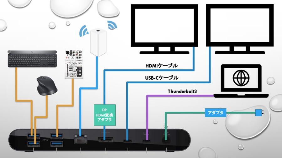 僕のBelkin Thunderbolt3 Dock Proの使用環境